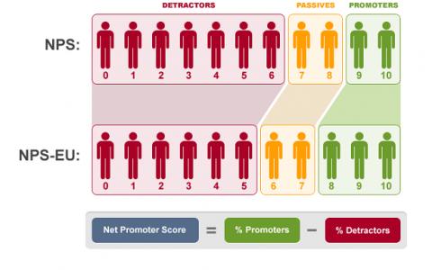 Blog #1: Net Promotor Score: Kansrijk of nutteloos?