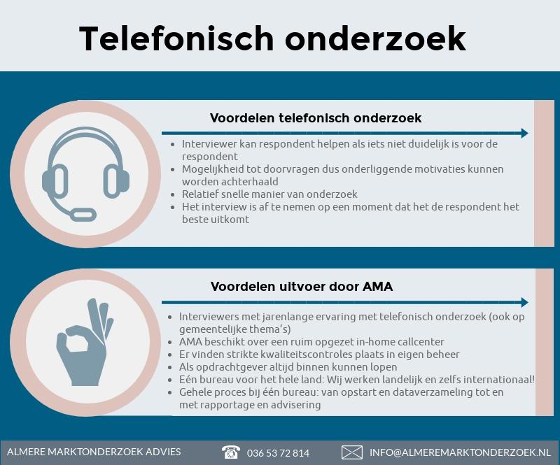 Telefonisch-onderzoek